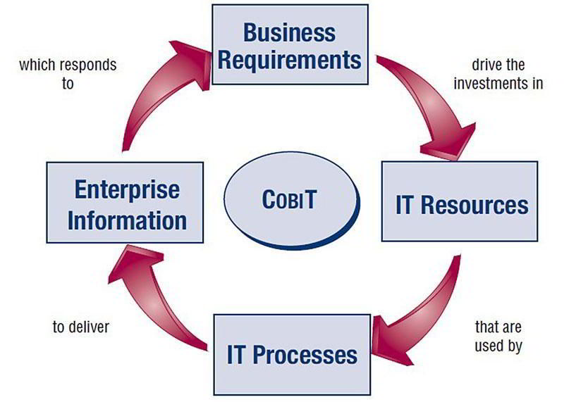 Cobit Certification Training In Chennai Cobit Course In Chennai